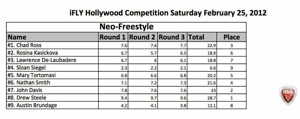neofreestyle results